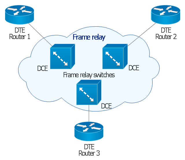 Frame relay | Cisco WAN - Vector stencils library | Logical symbols ...