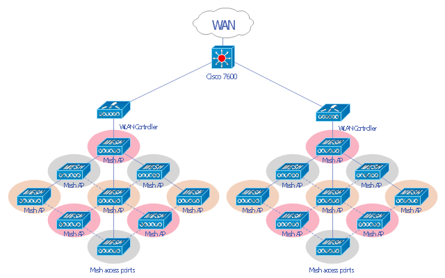 WLAN diagram, network cloud, multilayer switch, WLAN controller, Mesh AP,