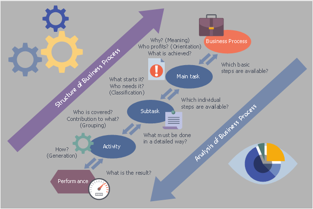 Business processes structure and analysis workflow diagram ccuart Image collections