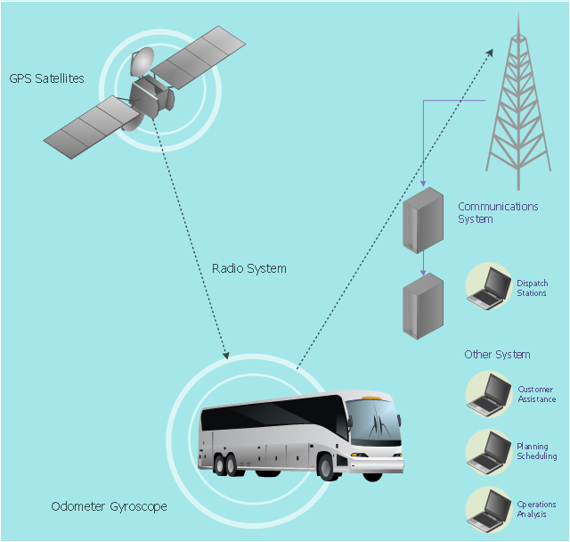 Vehicular network diagram, sightseeing bus, bus, server, satellite, laptop, computer, notebook, cell tower,