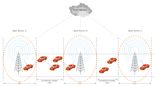 Vehicular network diagram, radio tower, coverage area, car,