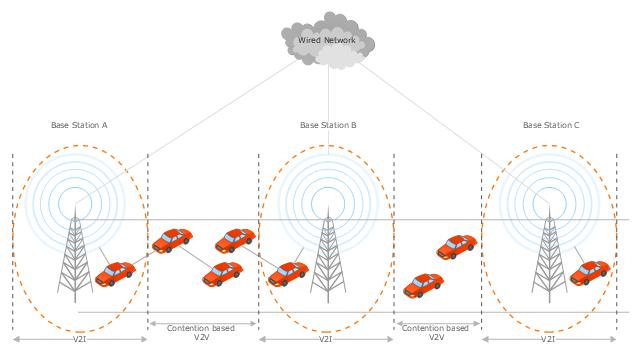 Vehicular network diagram, radio tower, coverage area, car,