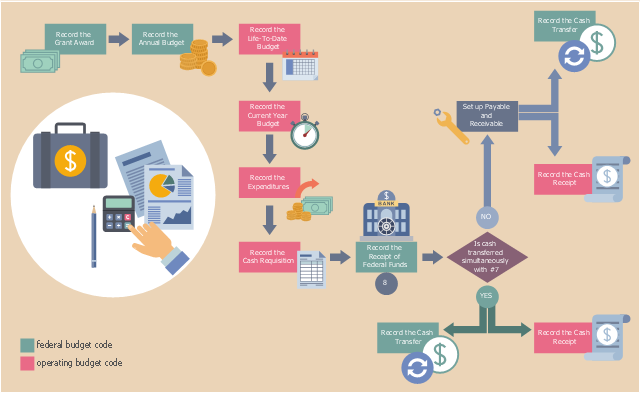 grant accounting  business process flow
