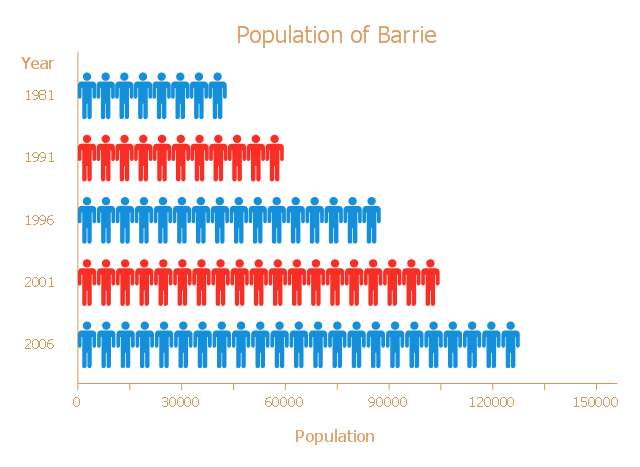 barrie population