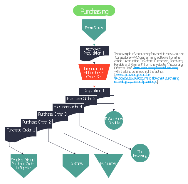 accounting process flow chart template – Process Flow Chart Examples Free