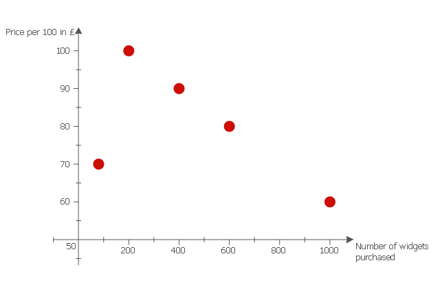 Scattergraph, scatter graph, scatterplot,