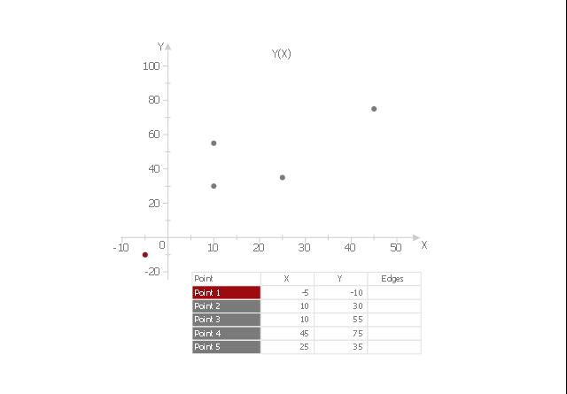 Scatter graph 1, scatter graph, scatterplot,