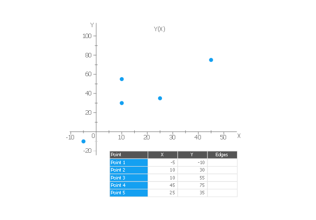 Scatter graph 3, scatter graph, scatterplot,