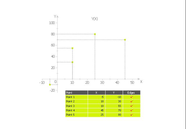 Scatter graph 4, scatter graph, scatterplot,