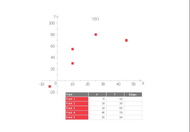 Scatter graph 5, scatter graph, scatterplot,