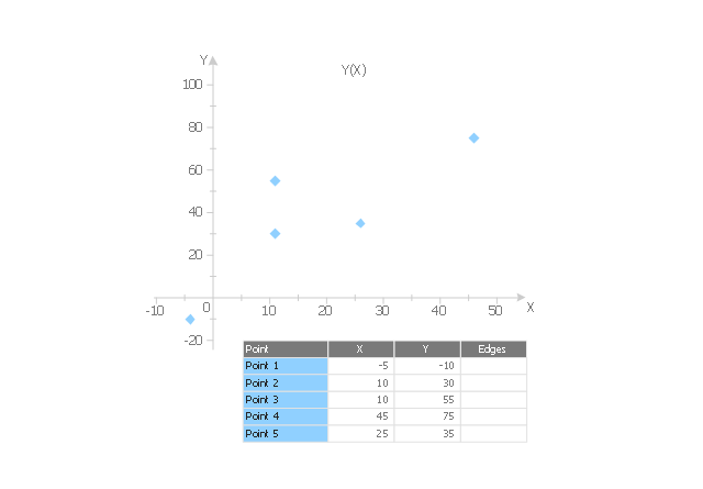 Scatter graph 6, scatter graph, scatterplot,