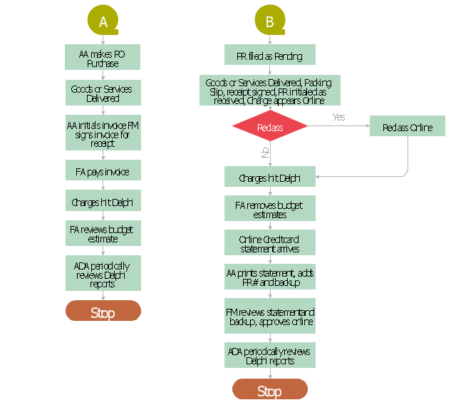 Procurement Mapping Process A, B, terminator, start, end, process, magnetic tape, decision,
