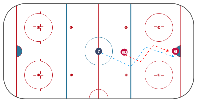 Ice hockey tactic diagram, right defenseman, defense, defenceman, hockey field, hockey field diagram, hockey field layout, ice rink layout, goaltender, goalie, center, centre ice hockey,