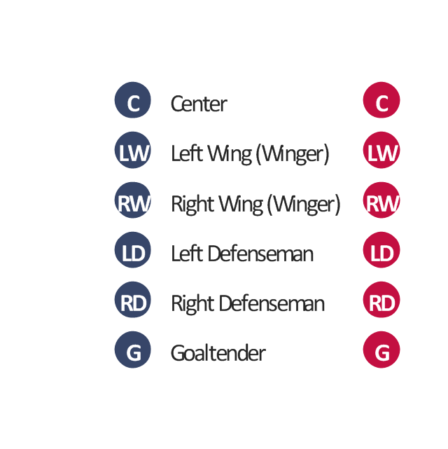 ice hockey positions diagram   ice hockey diagram   entering    ice hockey player symbols  right wing  right winger  winger  right defenseman