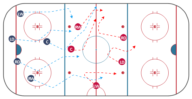 Ice hockey diagram, right wing, right winger, winger, right defenseman, defense, defenceman, left wing, left winger, winger, hockey field, hockey field diagram, hockey field layout, ice rink layout, center, centre ice hockey, ;eft defenseman, defense, defenceman,