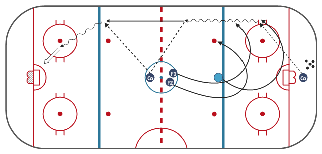 Ice hockey diagram example, wavy arrow, right wing, right winger, winger, left wing, left winger, winger, hockey field, hockey field diagram, hockey field layout, center, centre ice hockey,