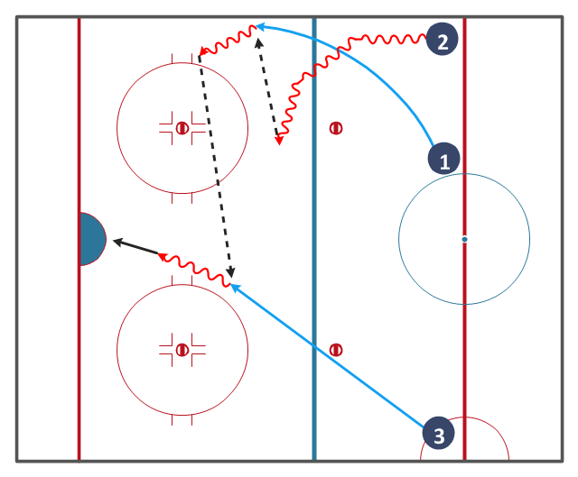 Hockey drill diagram, wavy arrow, right wing, right winger, winger, left wing, left winger, winger, center, centre ice hockey,