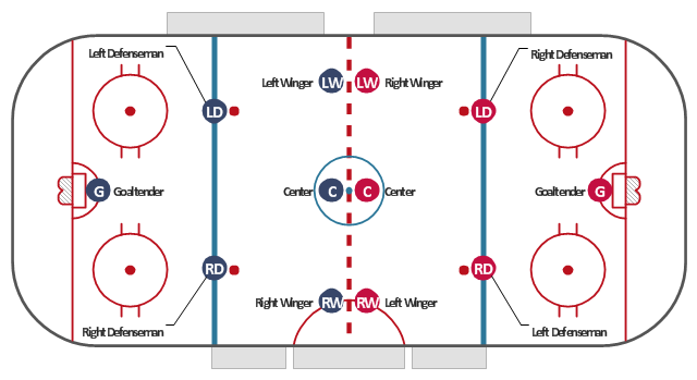Ice hockey rink diagram, right wing, right winger, winger, right defenseman, defense, defenceman, left wing, left winger, winger, hockey field, hockey field diagram, hockey field layout, goaltender, goalie, center, centre ice hockey, ;eft defenseman, defense, defenceman,