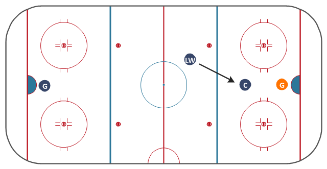 Ice hockey tactic diagram, left wing, left winger, winger, hockey field, hockey field diagram, hockey field layout, ice rink layout, goaltender, goalie, center, centre ice hockey,