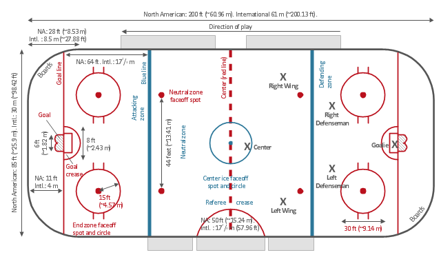 ice hockey rink diagram   ice hockey rink dimensions   ice hockey    ice hockey rink diagram template  hockey field  hockey field diagram  hockey field layout