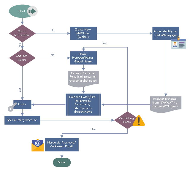 Wikivoyage Global Id Workflow