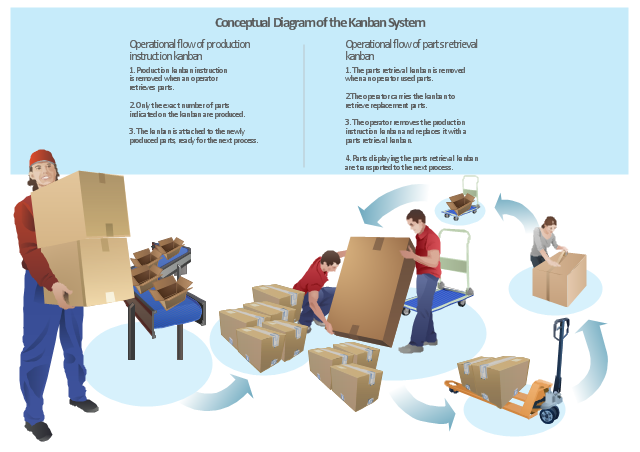 Infographics, packing conveyor, conveyor, packing, loading workmen, loading workman, warehouse worker, forklift cart, pallet truck, cart, cardboard, box, cardboard box,