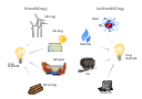Infographics, wood, biomass, wind-turbine, wind turbine, solar energy, petroleum, natural gas, gas, dam, coal, bulb, light bulb, atom, uranium,
