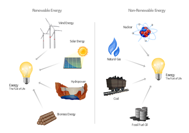 Infographics, wood, biomass, wind-turbine, wind turbine, solar energy, petroleum, natural gas, gas, dam, coal, bulb, light bulb, atom, uranium,