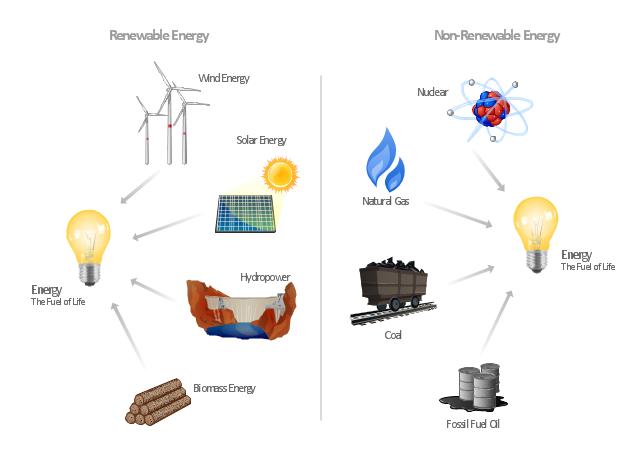 Page1,  wood, wind-turbine, wind turbine, uranium, solar energy, petroleum, natural gas, light bulb, gas, dam, coal, bulb, biomass, atom