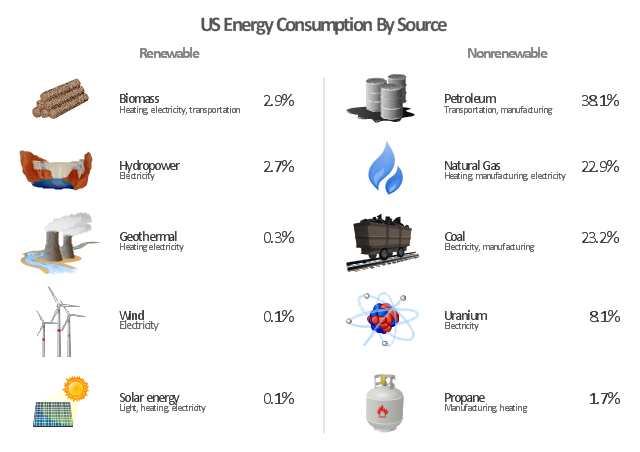 Infographics, wood, biomass, wind-turbine, wind turbine, solar energy, propane, petroleum, natural gas, gas, electric power station, dam, coal, atom, uranium,
