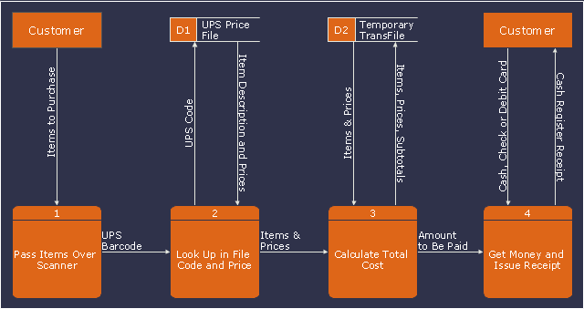 Data Flow Diagram Dfd Payment For Goods Using Ups Code Scanner