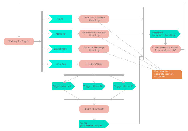 UML activity diagram, send signal, receive signal, note, action,