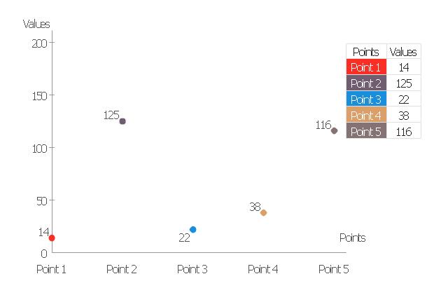 Scatter plot, scatter chart,