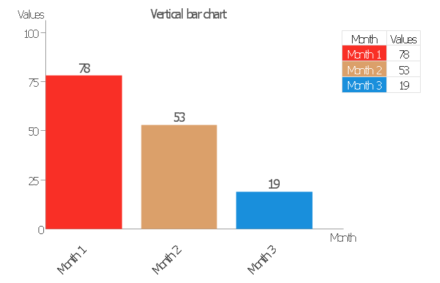 Column chart (vertical bar graph), vertical bar chart, column chart,