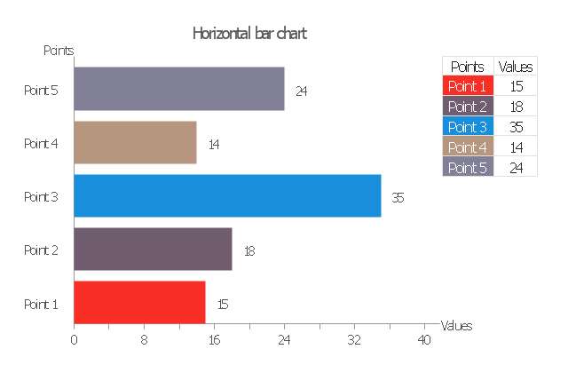 Horizontal bar graph, horizontal bar chart,