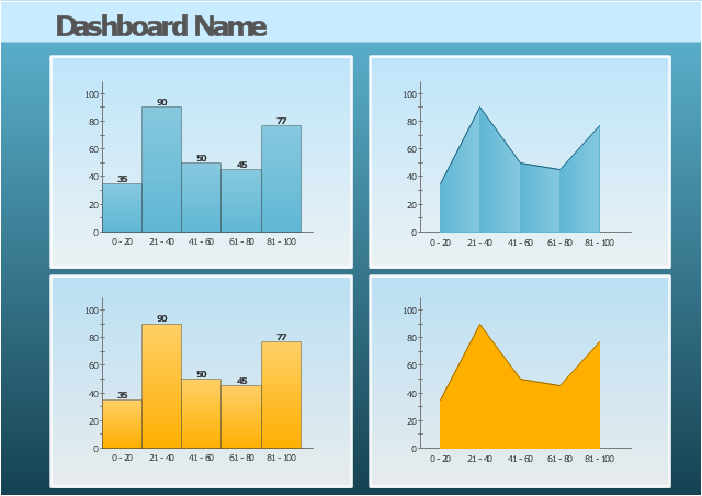 Visual dashboard template, histogram, area chart,