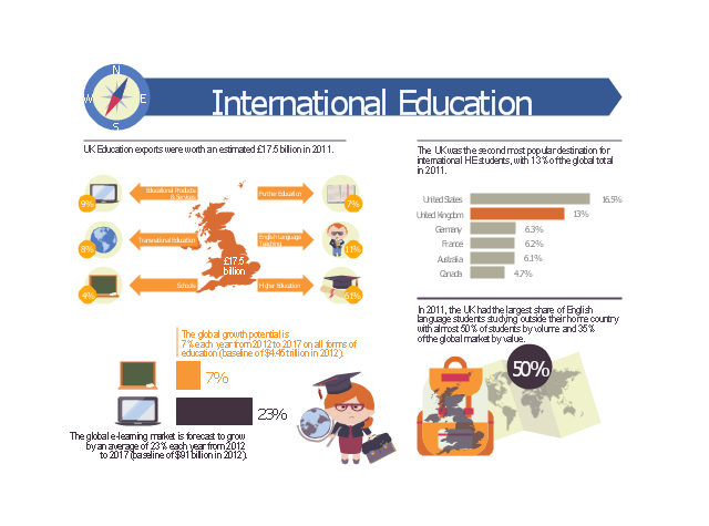 Educational infogram, world map, two bars horizontal bar chart indicator, teacher, schoolmarm, teacher pointer, teacher, school satchel, schoolbag, school bag, portfolio, school backpack, schoolbag, school bag, open book, laptop computer, horizontal bar chart, green blackboard, school board, teacher pointer, chalk, sponge, graduation cap, square academic cap, master's cap, globe, education diagram, earth, diploma, compass, circle callout, callout with divider, arrow text block, arrow right callout, arrow left callout, United Kingdom,