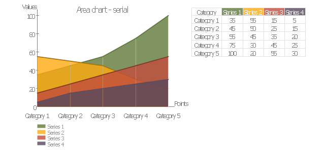 Area chart - serial, area chart,