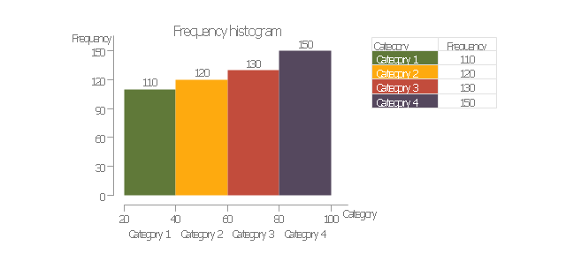 Frequency histogram, frequency histogram,