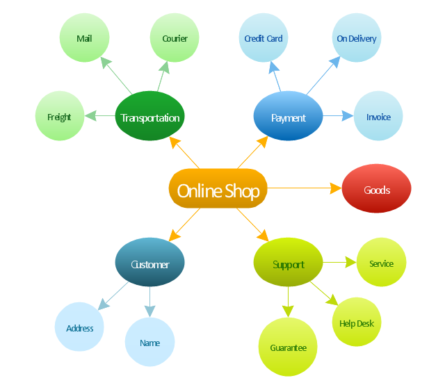 Online shop   Concept map