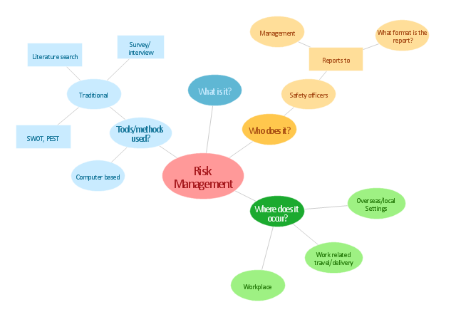 Risk Management Concept Map Types Of Flowchart Overview