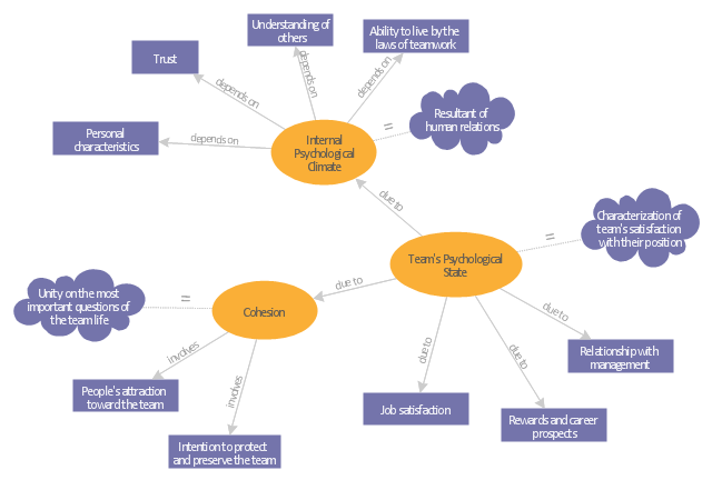 pict concept map team psychological characteristics concept map diagram flowchart example concept mapping the best choice for creating diagram team