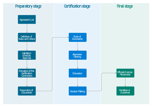 Cross-functional flowchart - Stages of personnel certification, swimlanes, cross-functional, process,