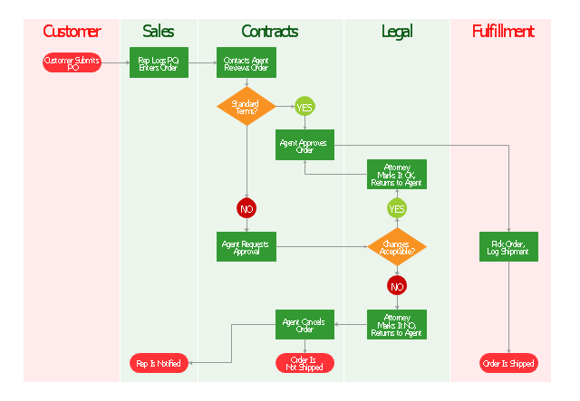 Cross-functional flowchart, terminator, swimlanes, cross-functional, process, decision,
