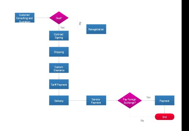 Flowchart - Import process, terminator, process, decision,