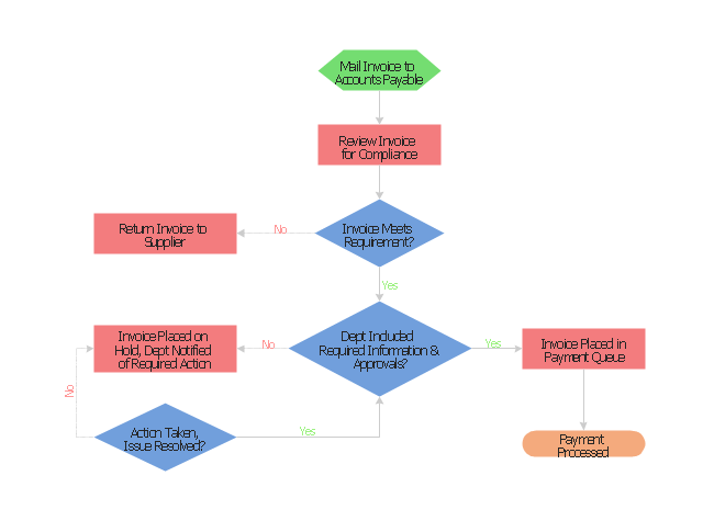 Flowchart - Invoice payment process,  terminator, process, preparation, decision