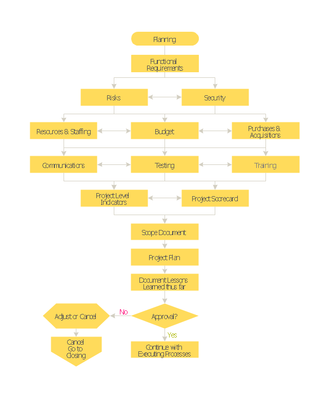Flowchart - Project planning process, terminator, process,