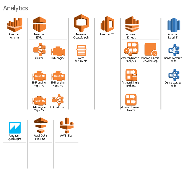 Amazon Web Services icons, search documents, dense storage node, dense compute node, cluster, HDFS cluster, EMR engine MapR M7, EMR engine MapR M5, EMR engine MapR M3, EMR engine, AmazonQuickSight, Amazon Redshift, Amazon Kinesis-enabled app, Amazon Kinesis Streams, Amazon Kinesis Firehose, Amazon Kinesis Analytics, Amazon Kinesis, Amazon Elasticsearch Service, Amazon Elastic MapReduce, Amazon EMR, Amazon CloudSearch, Amazon Athena, AWS Data Pipeline,