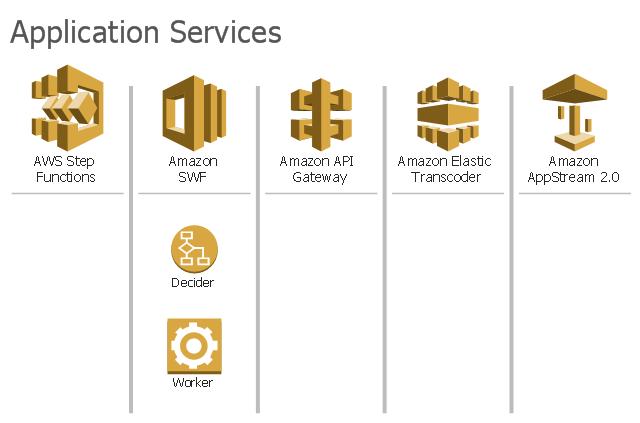 AWS architecture diagram icons, worker, queue, message, email, decider, SDF metadata, Elastic Transcoder, Amazon SWF, Amazon Simple Workflow, Amazon SQS, Amazon Simple Queue Service, Amazon SES, Amazon CloudSearch, Amazon AppStream,