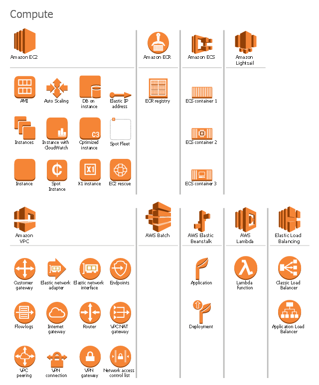 Amazon Web Services icons, spot fleet, router, optimized instance, internet gateway, instances, instance with CloudWatch, instance, flow logs, endpoints, elastic network interface, elastic network adapter, deployment, customer gateway, auto scaling, application, X1 instance, VPN gateway, VPN connection, VPC peering, VPC NAT gateway, Spot instance, Lambda function, Elastic Load Balancing, Elastic IP address, ECR registry, EC2 compute container 3, EC2 compute container 2, EC2 compute container 1, DB on instance, Classic Load Balancer, Application Load Balancer, Amazon lightsail, Amazon VPC, Amazon ECS, Amazon ECR, Amazon EC2, AWS Lambda, AWS Elastic Beanstalk, AWS Batch, AMI,